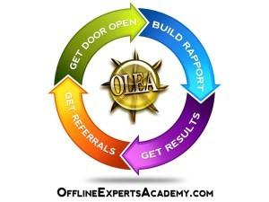 Offline Experts Academy Wesley Harrison